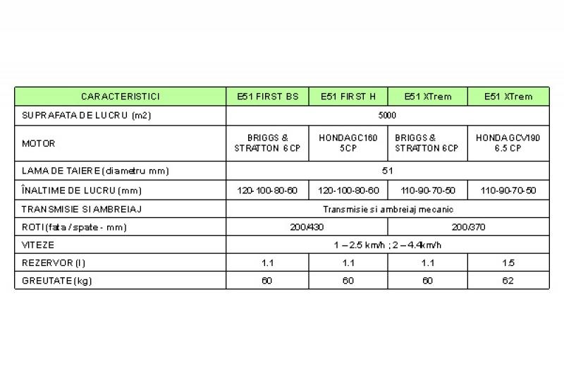 specificatii-spatii-verzi-pubert-e51-x-trem